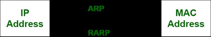 arb vs rab